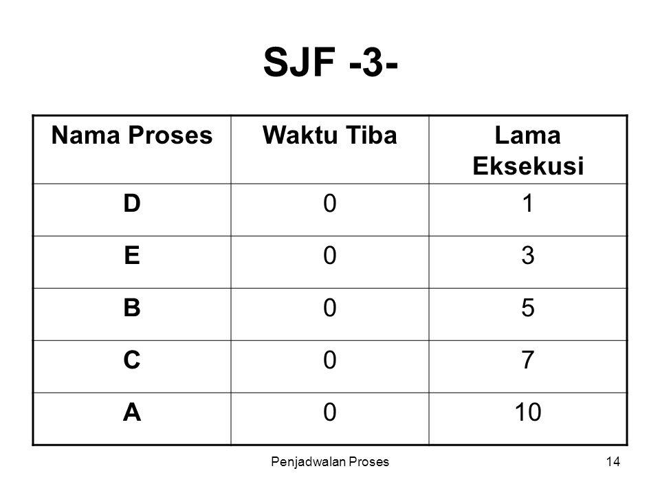 SJF -3- Nama Proses Waktu Tiba Lama Eksekusi D 1 E 3 B 5 C 7 A 10