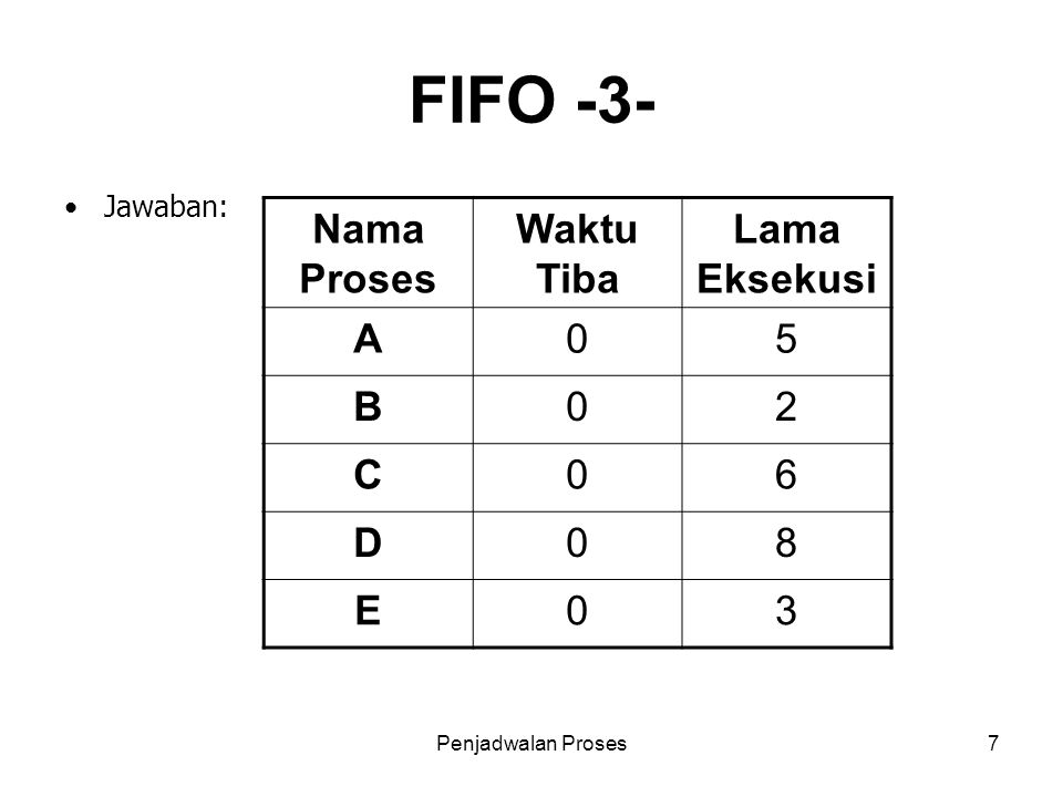 FIFO -3- Nama Proses Waktu Tiba Lama Eksekusi A 5 B 2 C 6 D 8 E 3