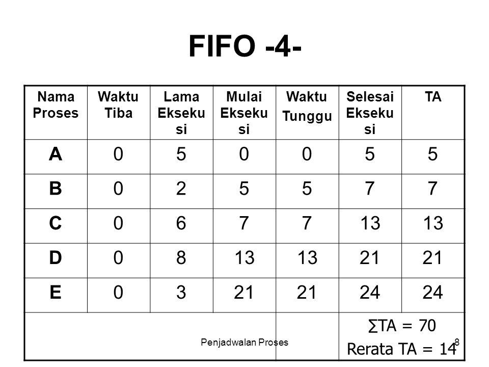 FIFO -4- A 5 B 2 7 C 6 13 D 8 21 E 3 24 ∑TA = 70 Rerata TA = 14
