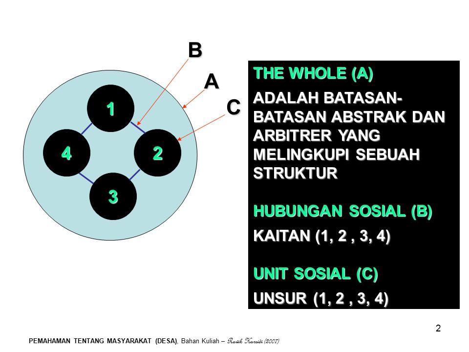 4 2. 1. 3. B. A. C. THE WHOLE (A) ADALAH BATASAN-BATASAN ABSTRAK DAN ARBITRER YANG MELINGKUPI SEBUAH STRUKTUR.