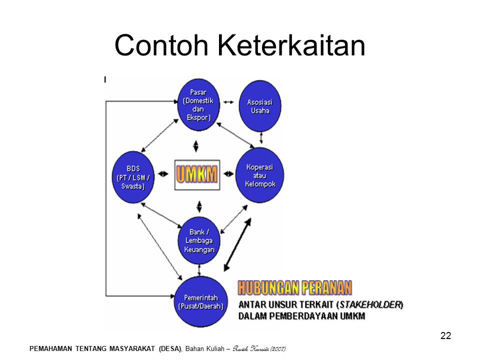 Contoh Keterkaitan PEMAHAMAN TENTANG MASYARAKAT (DESA), Bahan Kuliah – Ravik Karsidi (2007)