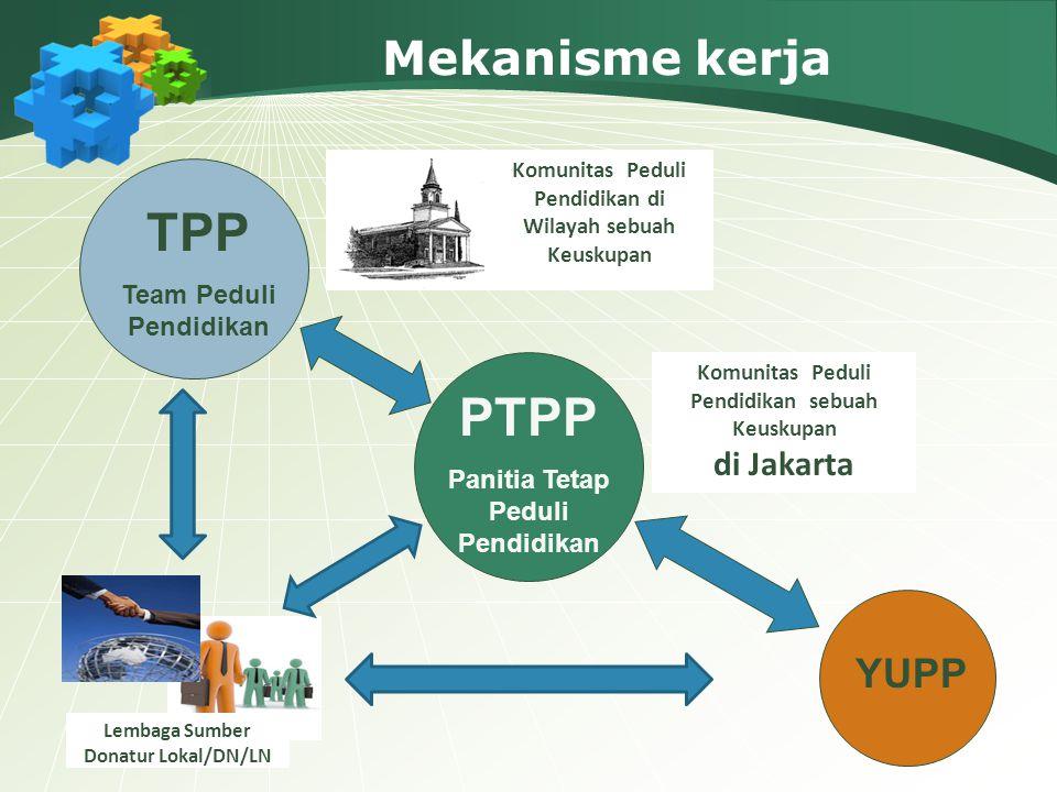 TPP PTPP Mekanisme kerja YUPP di Jakarta Team Peduli Pendidikan