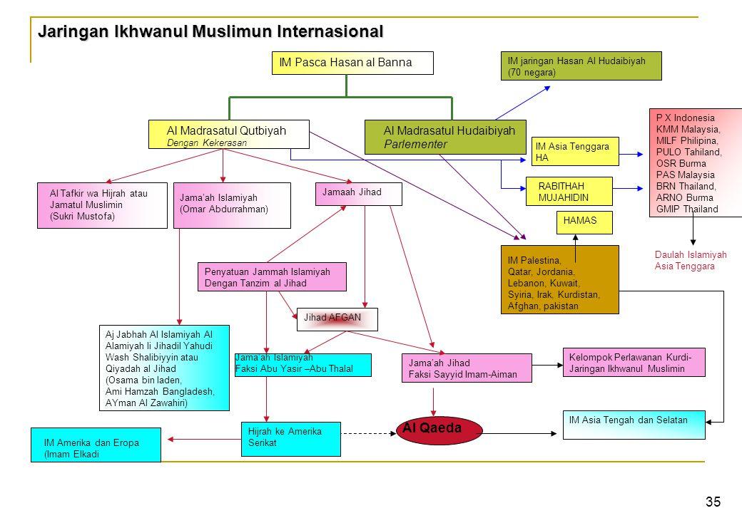 Jaringan Ikhwanul Muslimun Internasional