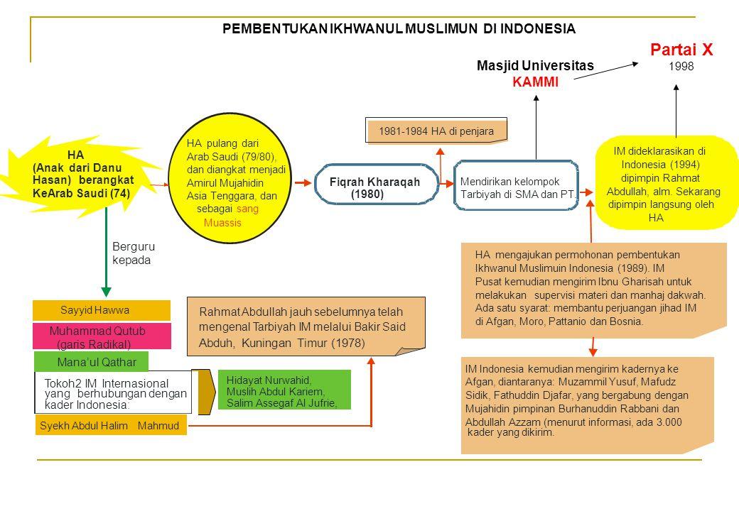 Partai X PEMBENTUKAN IKHWANUL MUSLIMUN DI INDONESIA Masjid Universitas