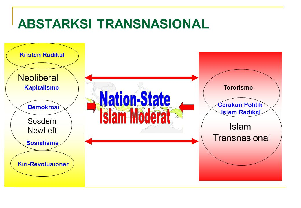 Nation-State Islam Moderat ABSTARKSI TRANSNASIONAL Neoliberal Islam