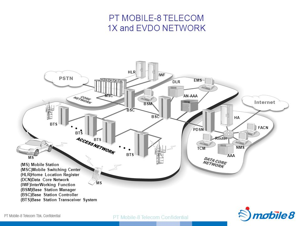 PT MOBILE-8 TELECOM 1X and EVDO NETWORK