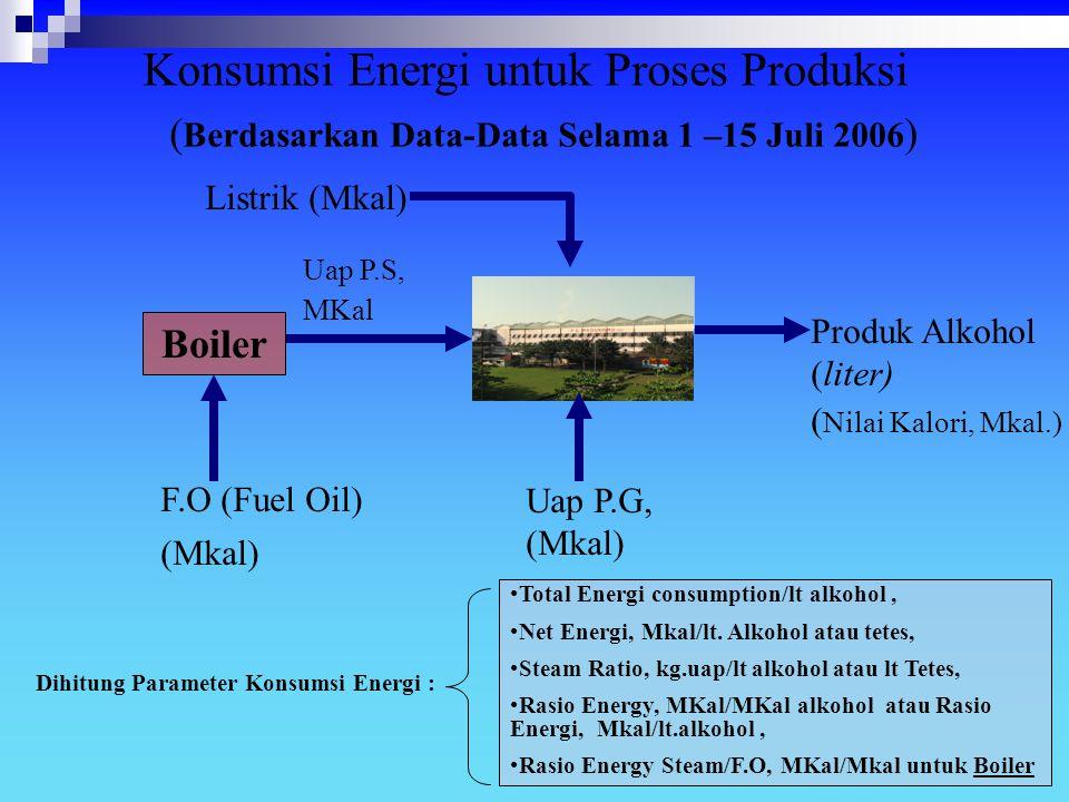 (Berdasarkan Data-Data Selama 1 –15 Juli 2006)