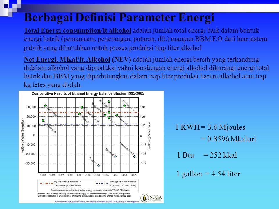 Berbagai Definisi Parameter Energi