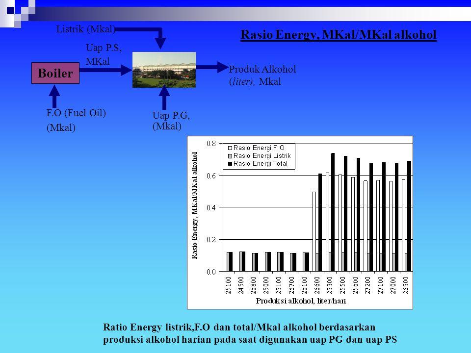 Rasio Energy, MKal/MKal alkohol