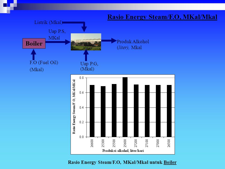 Rasio Energy Steam/F.O, MKal/Mkal