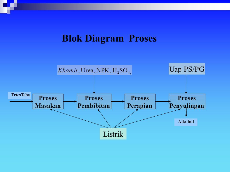 Blok Diagram Proses Uap PS/PG Listrik Khamir, Urea, NPK, H2SO4,