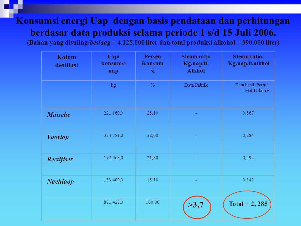 Konsumsi energi Uap dengan basis pendataan dan perhitungan berdasar data produksi selama periode 1 s/d 15 Juli 2006.