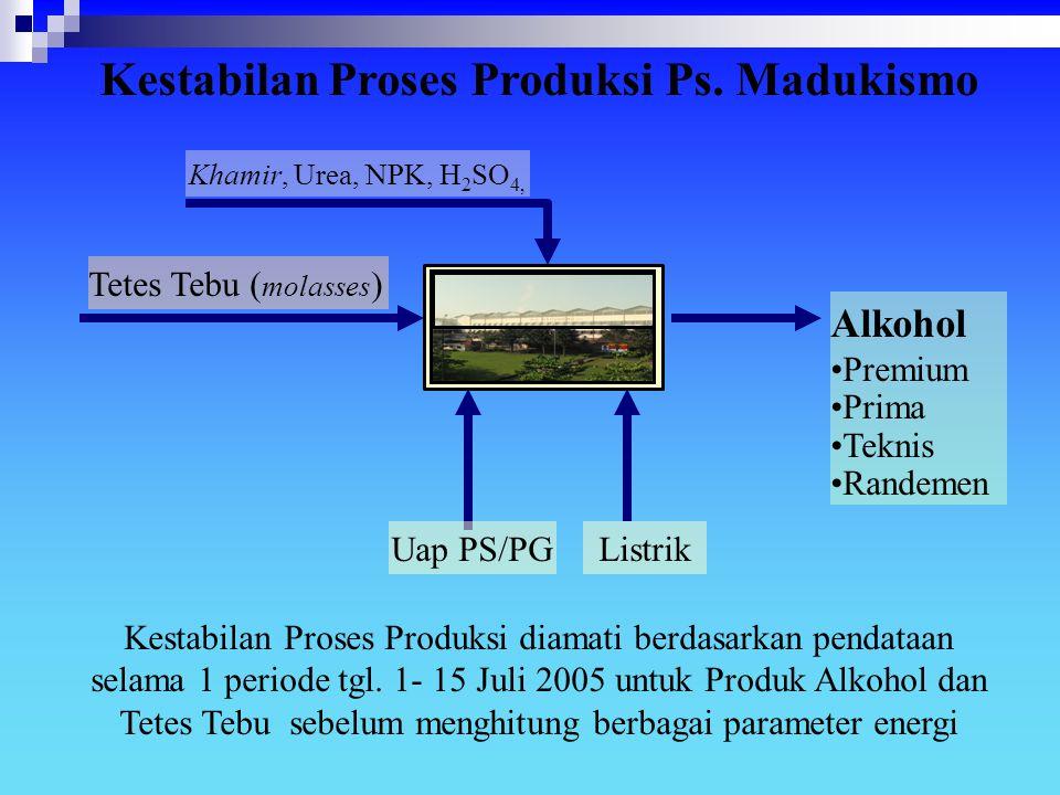 Kestabilan Proses Produksi Ps. Madukismo