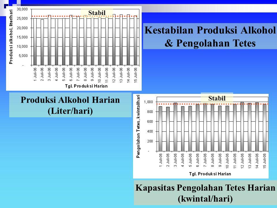 Kestabilan Produksi Alkohol & Pengolahan Tetes