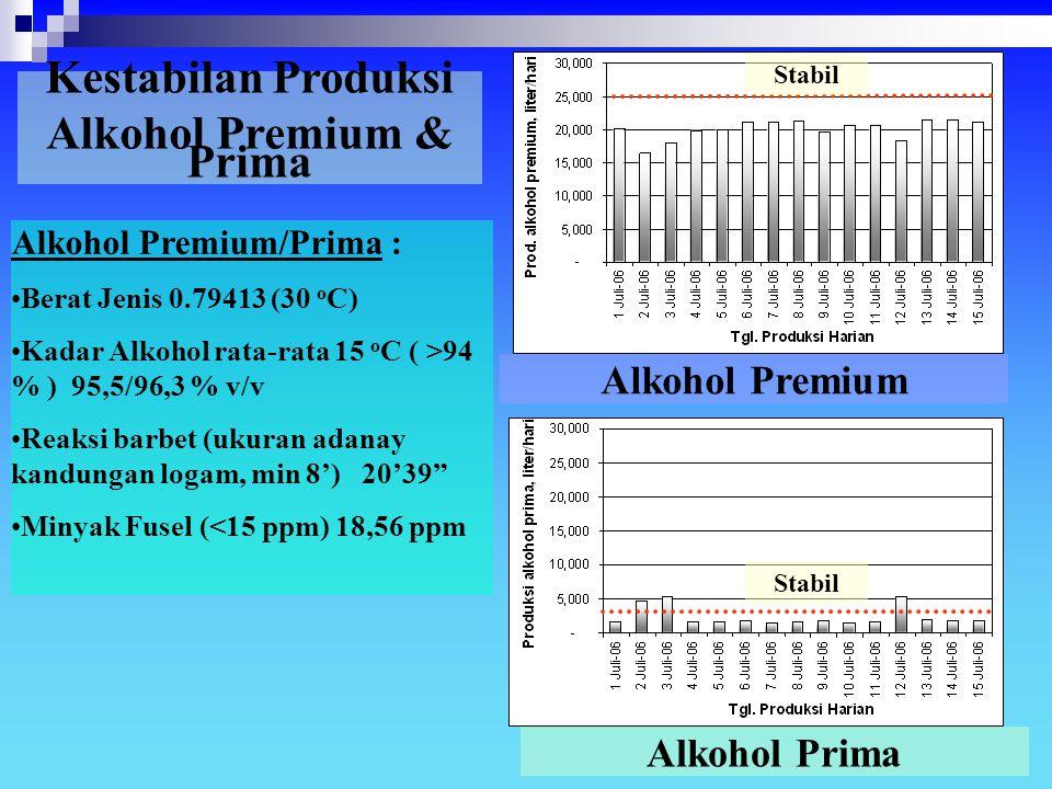 Alkohol Premium & Prima