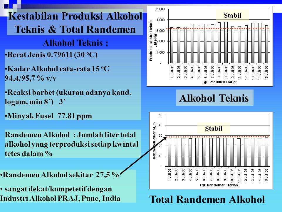 Kestabilan Produksi Alkohol Teknis & Total Randemen
