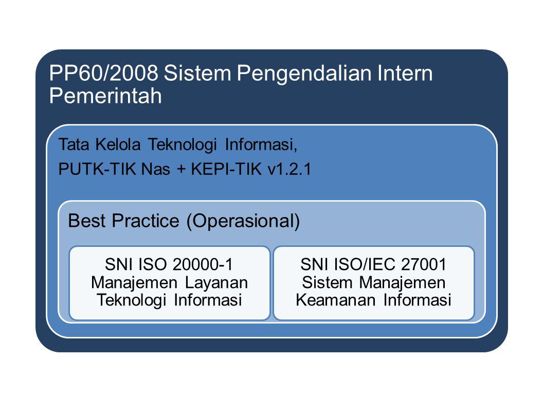 PP60/2008 Sistem Pengendalian Intern Pemerintah