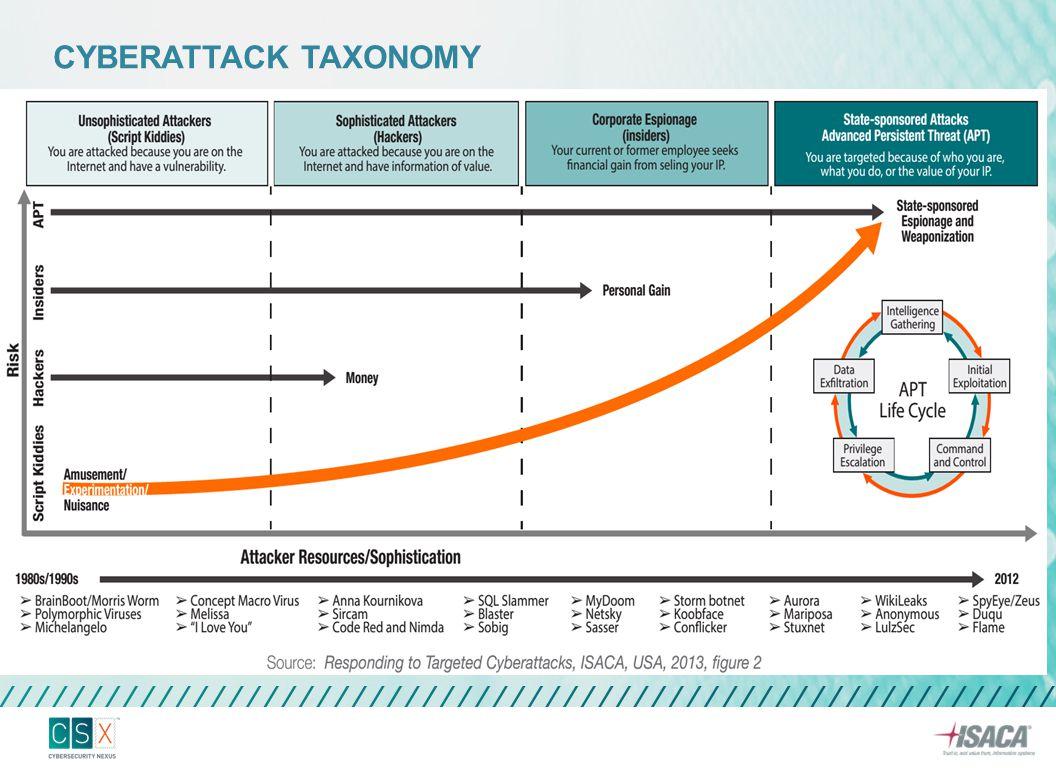 Cyberattack taxonomy