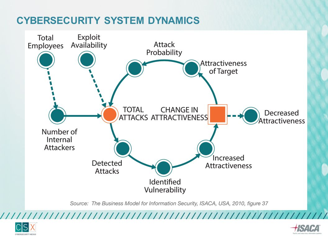Cybersecurity system dynamics