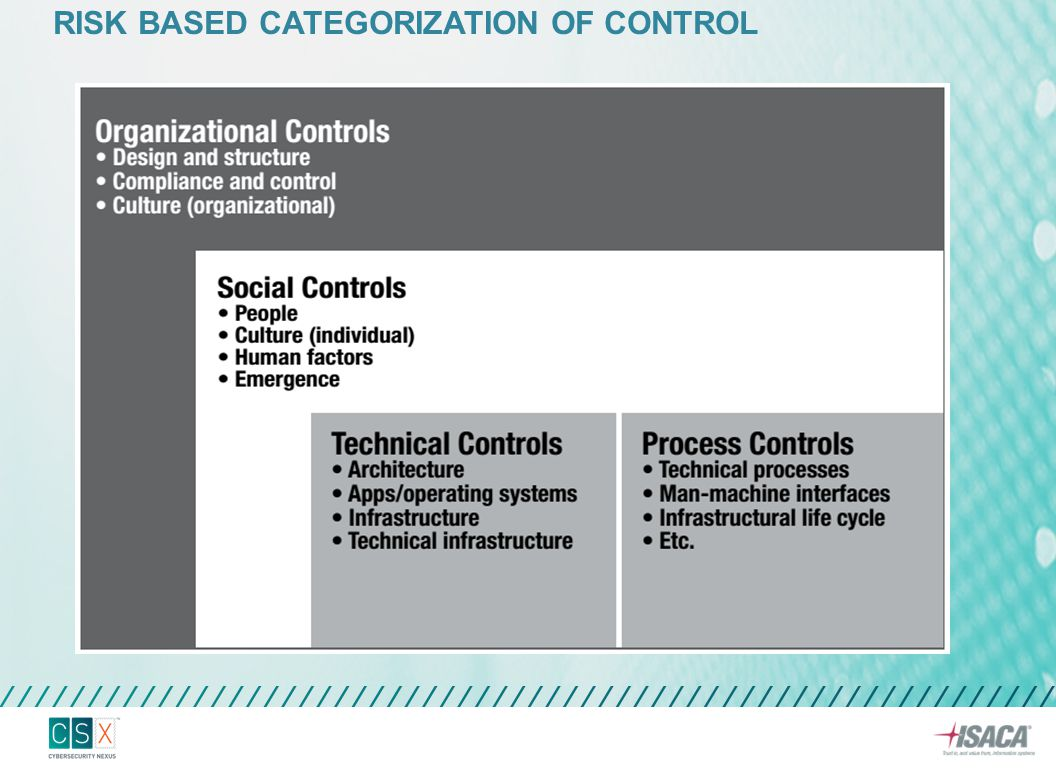 Risk based categorization of control