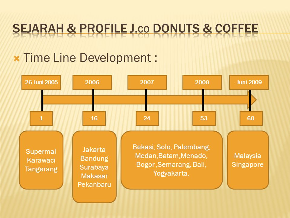 Sejarah & Profile J.co Donuts & Coffee