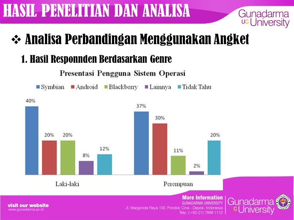 HASIL PENELITIAN DAN ANALISA