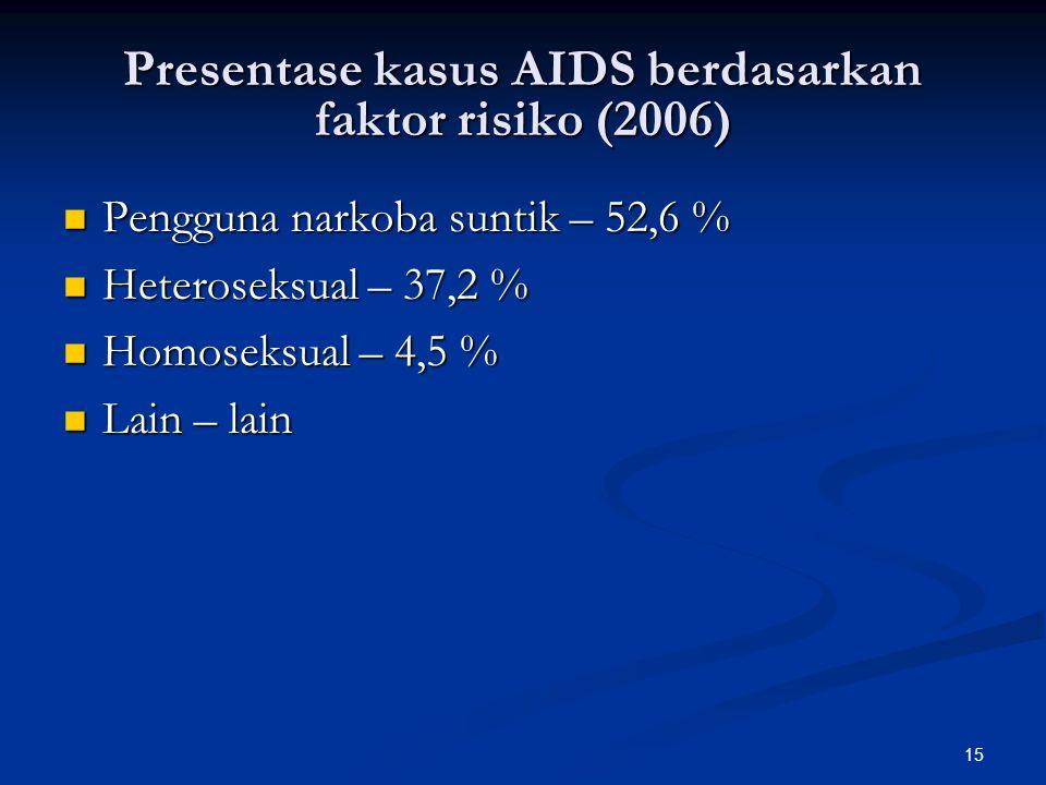 Presentase kasus AIDS berdasarkan faktor risiko (2006)
