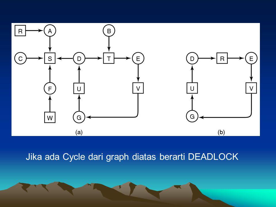 Jika ada Cycle dari graph diatas berarti DEADLOCK