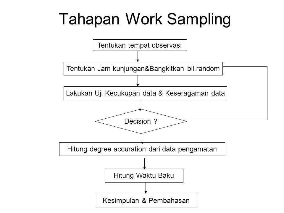 Tahapan Work Sampling Tentukan tempat observasi