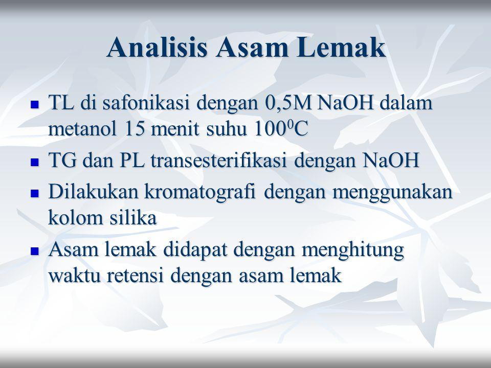 Analisis Asam Lemak TL di safonikasi dengan 0,5M NaOH dalam metanol 15 menit suhu 1000C. TG dan PL transesterifikasi dengan NaOH.