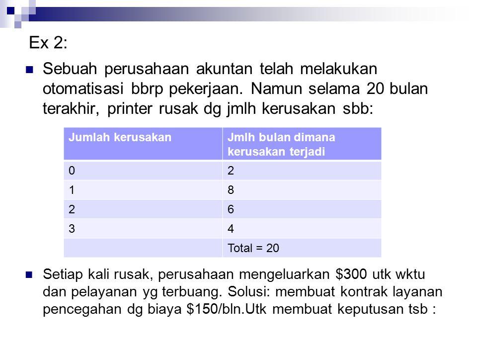 Ex 2: Sebuah perusahaan akuntan telah melakukan otomatisasi bbrp pekerjaan. Namun selama 20 bulan terakhir, printer rusak dg jmlh kerusakan sbb: