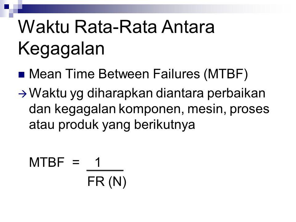 Waktu Rata-Rata Antara Kegagalan