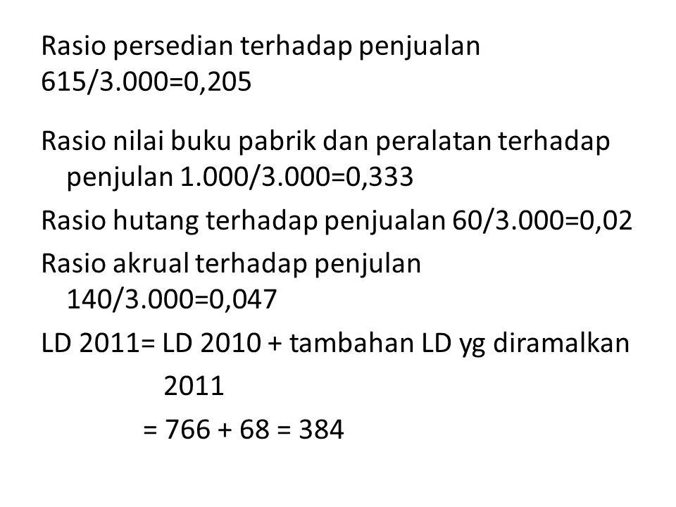 Rasio persedian terhadap penjualan 615/3.000=0,205