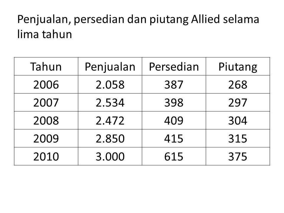 Penjualan, persedian dan piutang Allied selama lima tahun