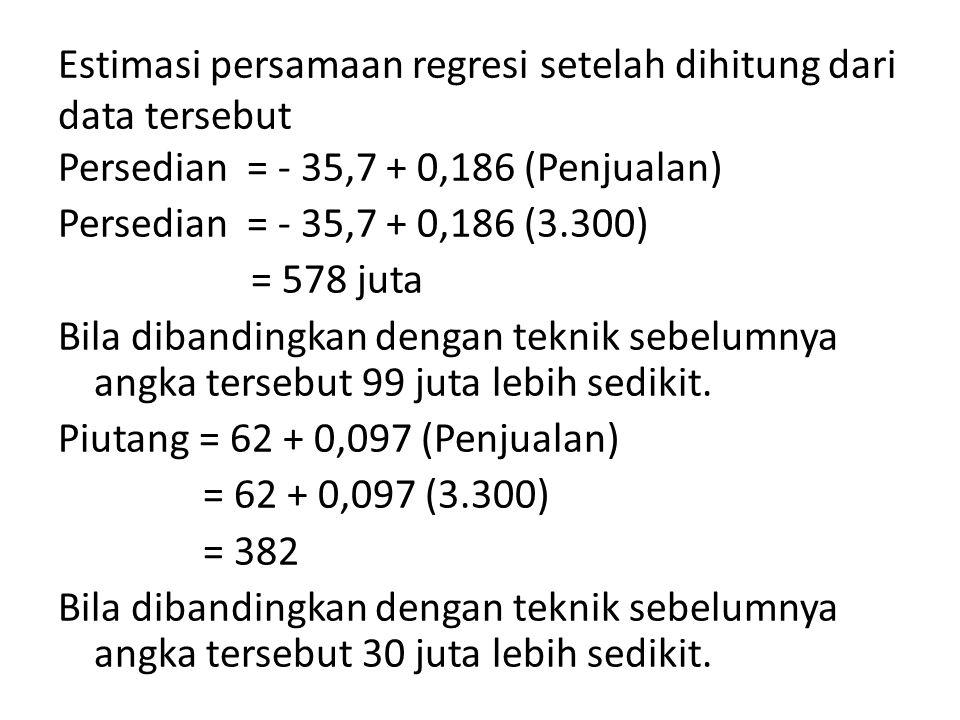 Estimasi persamaan regresi setelah dihitung dari data tersebut