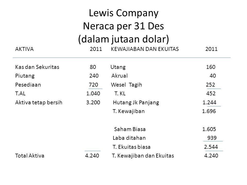 Lewis Company Neraca per 31 Des (dalam jutaan dolar)