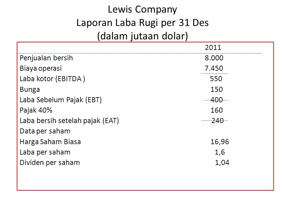 Lewis Company Laporan Laba Rugi per 31 Des (dalam jutaan dolar)