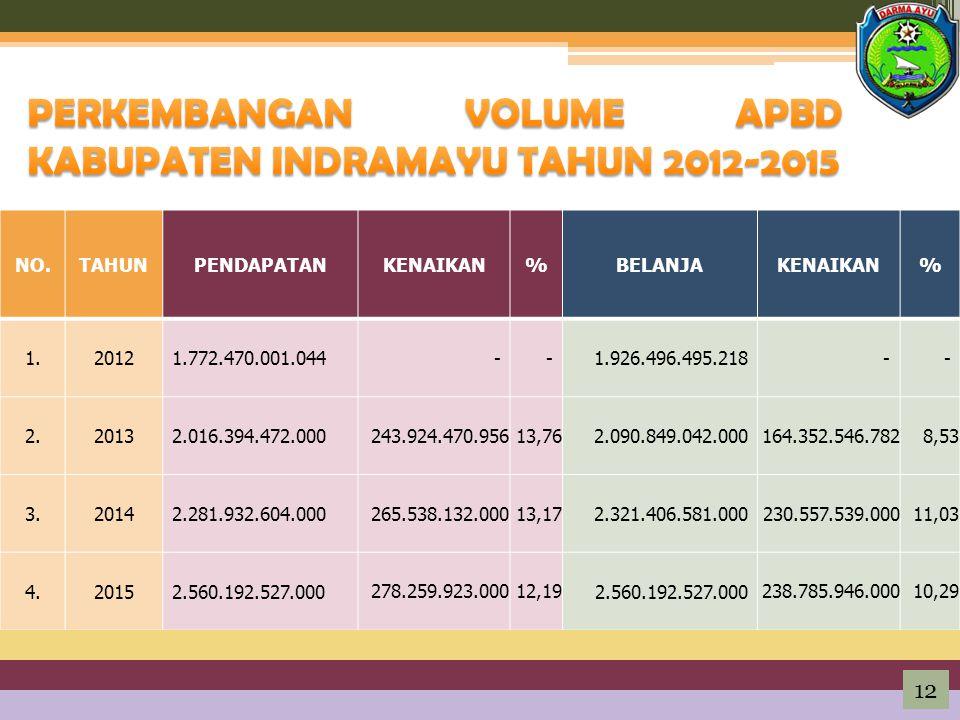 PERKEMBANGAN VOLUME APBD KABUPATEN INDRAMAYU TAHUN 2012-2015