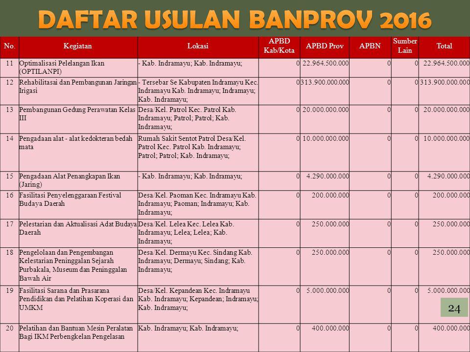 DAFTAR USULAN BANPROV 2016 24 No. Kegiatan Lokasi APBD Kab/Kota