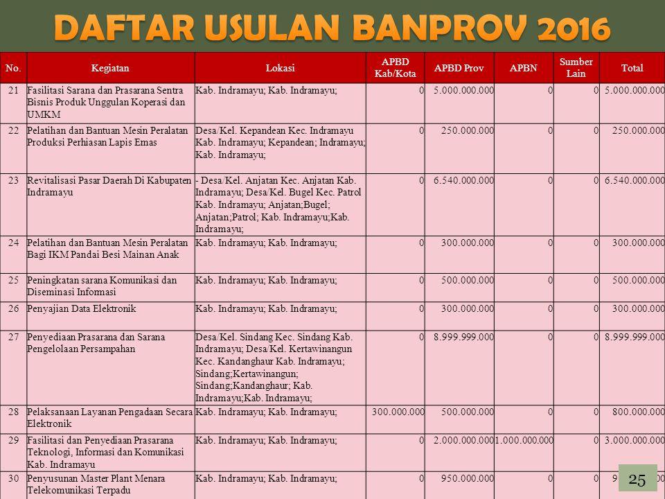 DAFTAR USULAN BANPROV 2016 25 No. Kegiatan Lokasi APBD Kab/Kota