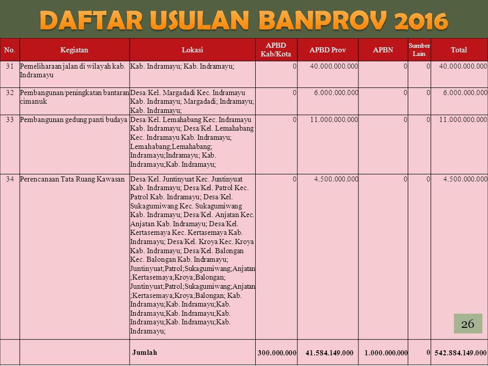 DAFTAR USULAN BANPROV 2016 26 No. Kegiatan Lokasi APBD Kab/Kota