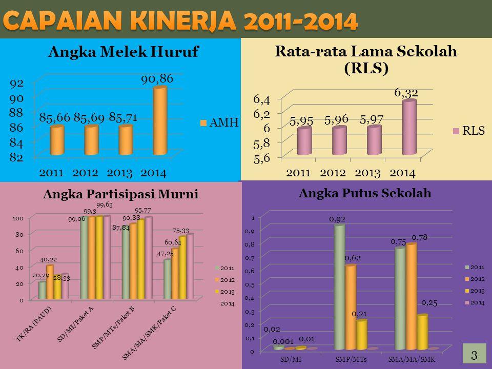 CAPAIAN KINERJA 2011-2014 3