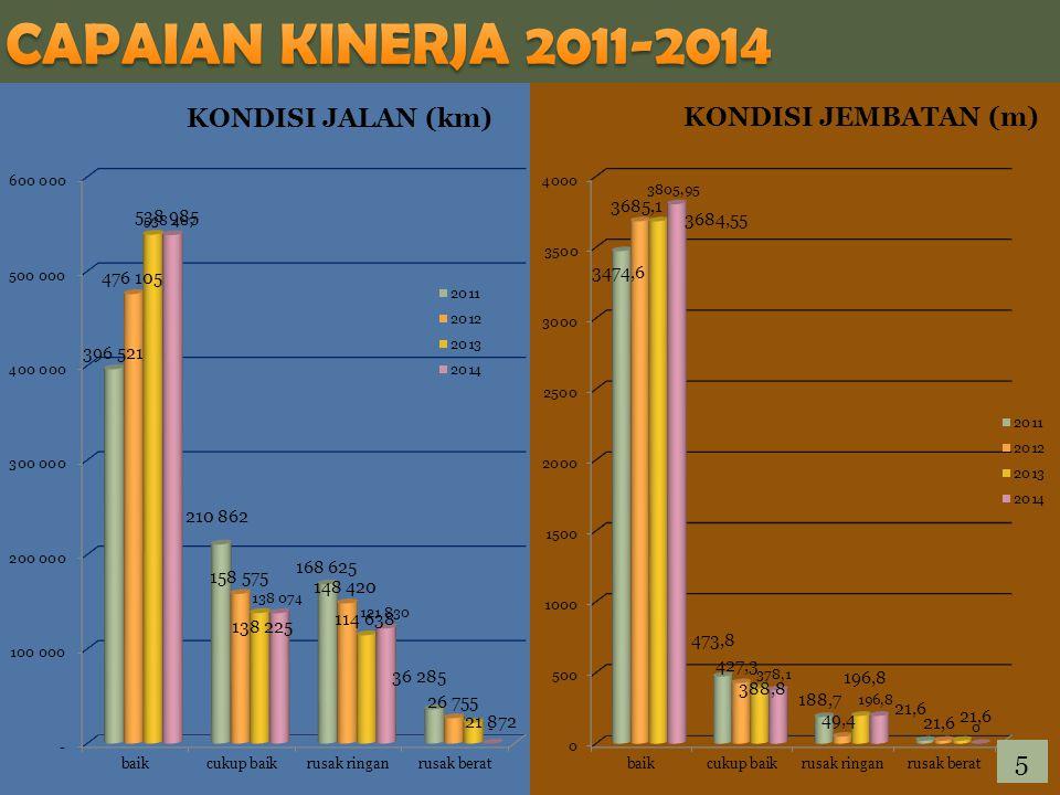 CAPAIAN KINERJA 2011-2014 5