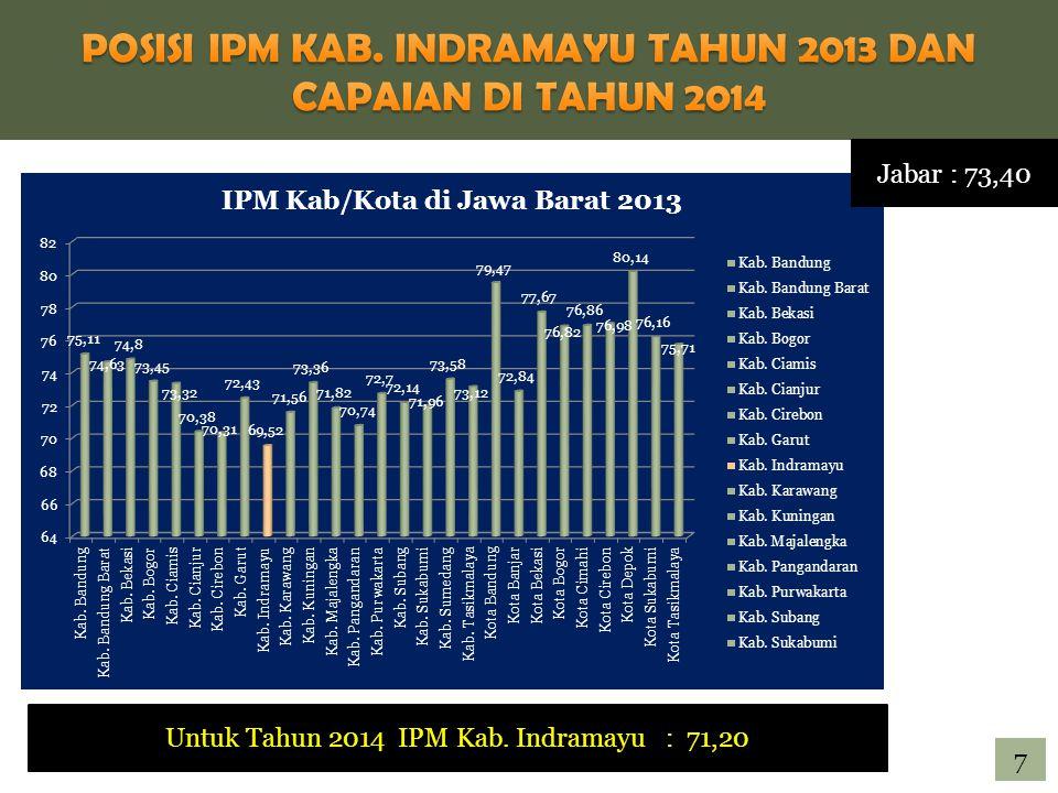 POSISI IPM KAB. INDRAMAYU TAHUN 2013 DAN CAPAIAN DI TAHUN 2014