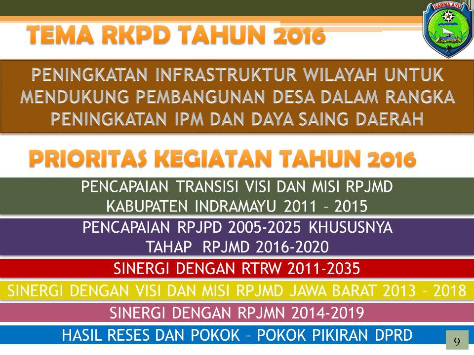 TEMA RKPD TAHUN 2016 PRIORITAS KEGIATAN TAHUN 2016
