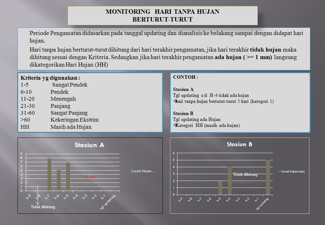 MONITORING HARI TANPA HUJAN