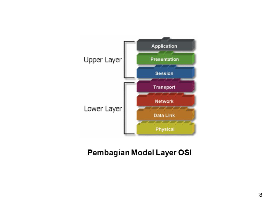 Pembagian Model Layer OSI