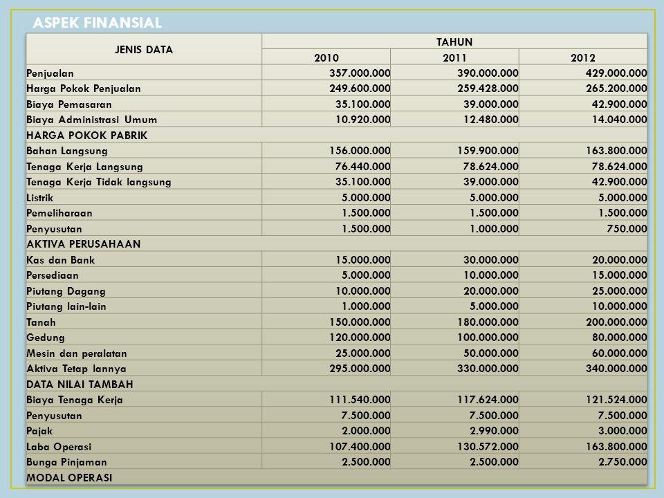 ASPEK FINANSIAL JENIS DATA TAHUN 2010 2011 2012 Penjualan 357.000.000