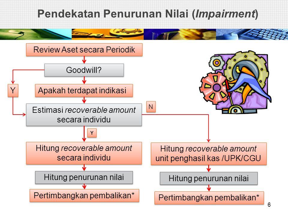 Pendekatan Penurunan Nilai (Impairment)