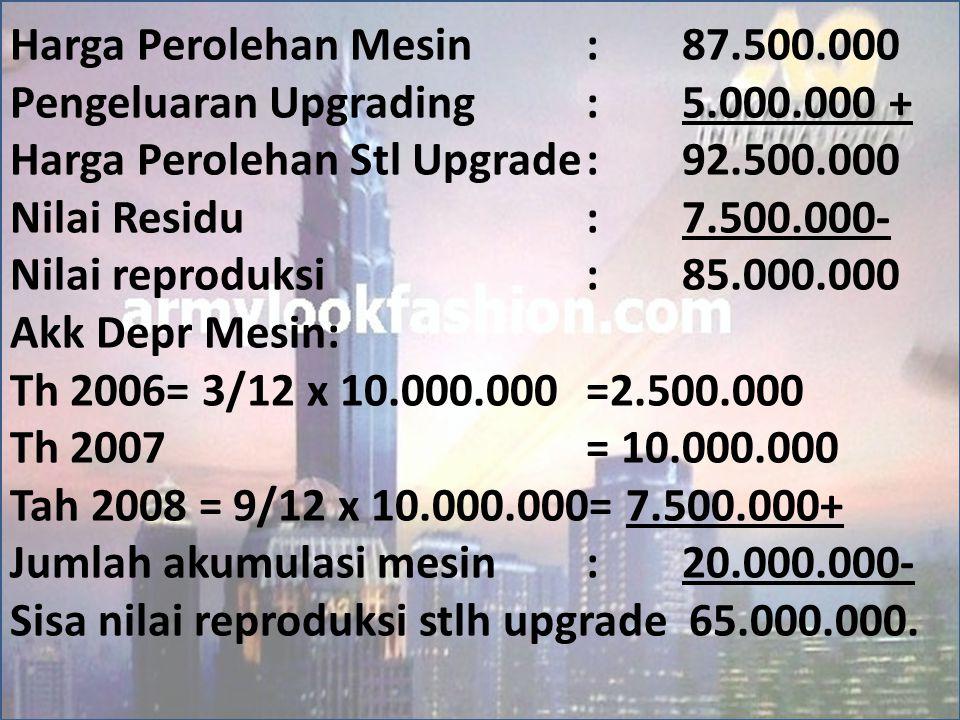 Harga Perolehan Mesin : 87.500.000